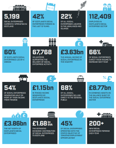 SocEnt Scotland Census 2015 Key Messages 235x300